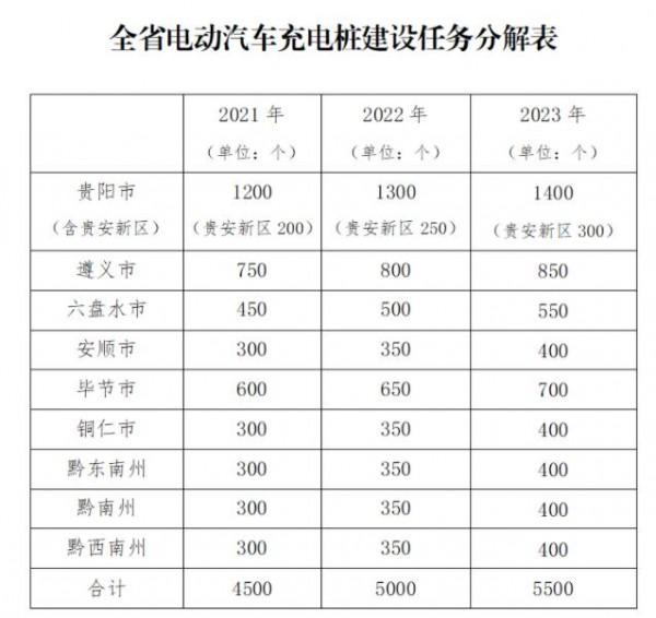 贵州印发电动汽车充电基础设施建设三年行动方案(附全省充电桩建设任务分解表)