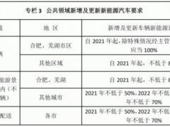 安徽省人民政府办公厅关于印发安徽省新能源汽车产业发展行动计划(2021—2023年)的通知